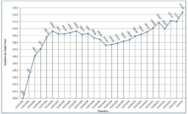 De TREVI-index sluit het 1e trimester 2012 af op 112,35