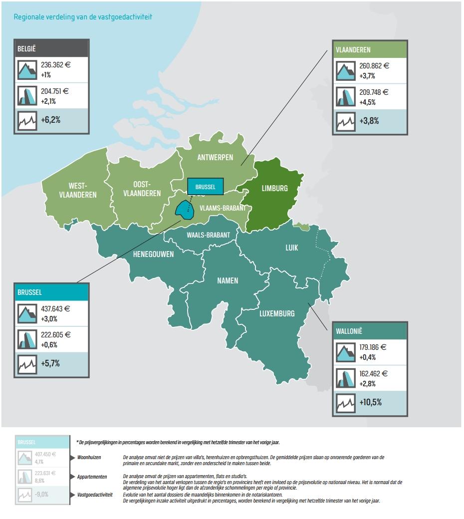 +6,2% meer vastgoedtransacties in België (Notaris)