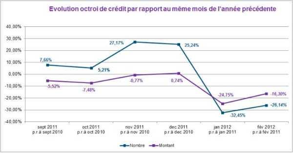 26% daling van de verstrekte hypothecaire kredieten in februari 2012