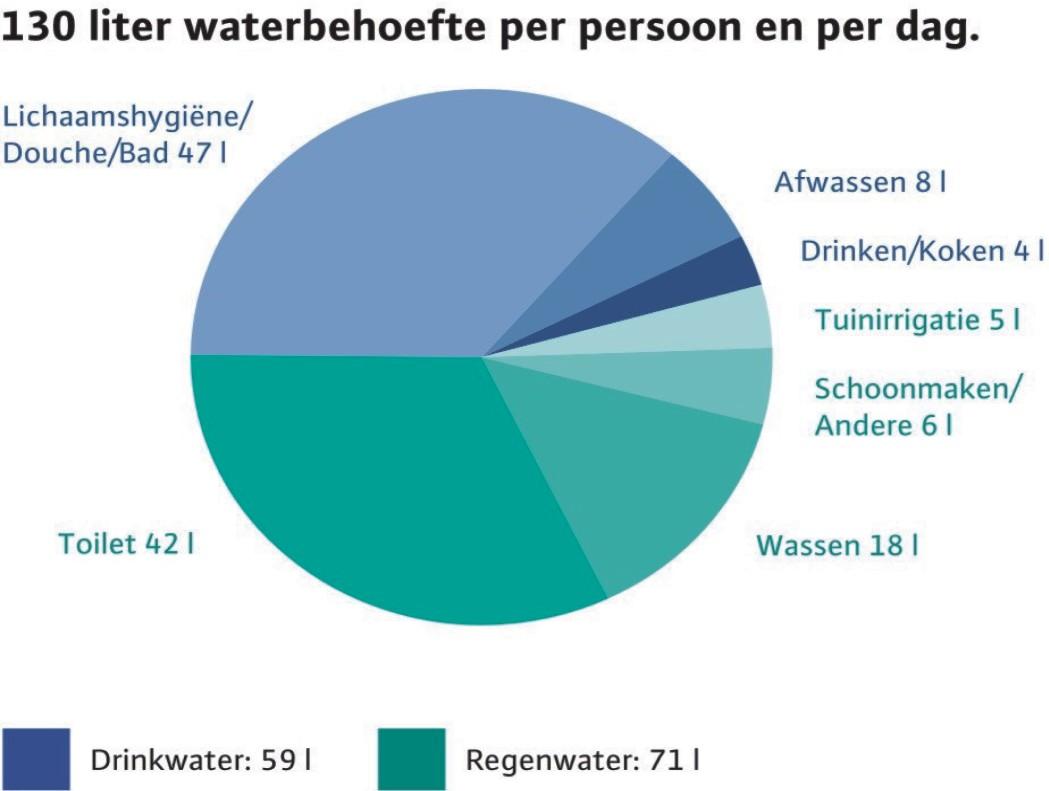 waterbehoefte per persoon en per dag