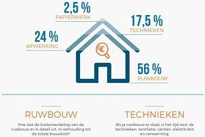Infographie: que coûtent les postes d'une nouvelle construction?