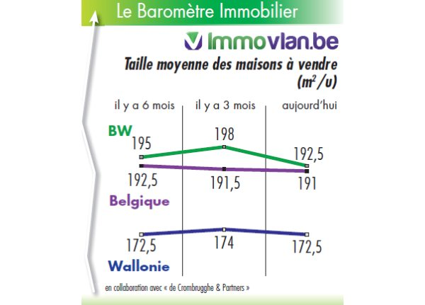 Barom tre immobilier les prix du march for Taille moyenne maison